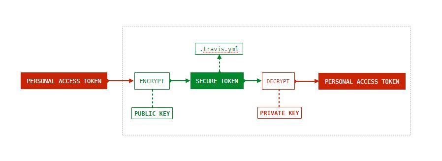 travis-ci-encrypt